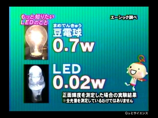 06_LEDの輝度